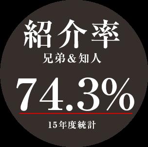 紹介率 兄弟&知人 74.3% 15年度統計