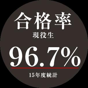 合格率 現役生 96.7% 15年度統計