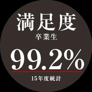 満足度 卒業生 99.2% 15年度統計